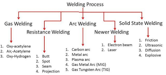 Types Of Welding Types Of Welding Welding Process Welding