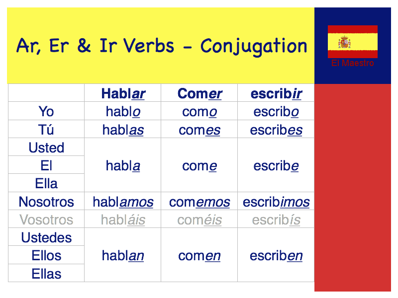 kb spanish ar verb conjugation chart also best images in grammar rh pinterest