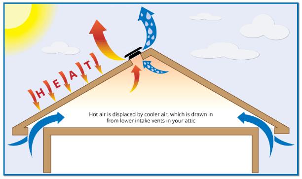 Solar Power Ventilation Solar Attic Fan Solar Solar Roof Vents