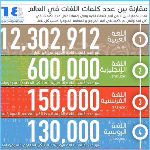 عدد كلمات اللغة العربية 12 302 912 شاهدوا مقارنة عدد كلمات اللغة العربية مع اهم اللغات الحية في العالم Language History Quran Islam Facts