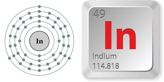 indium-set.jpg 575×288 pixels