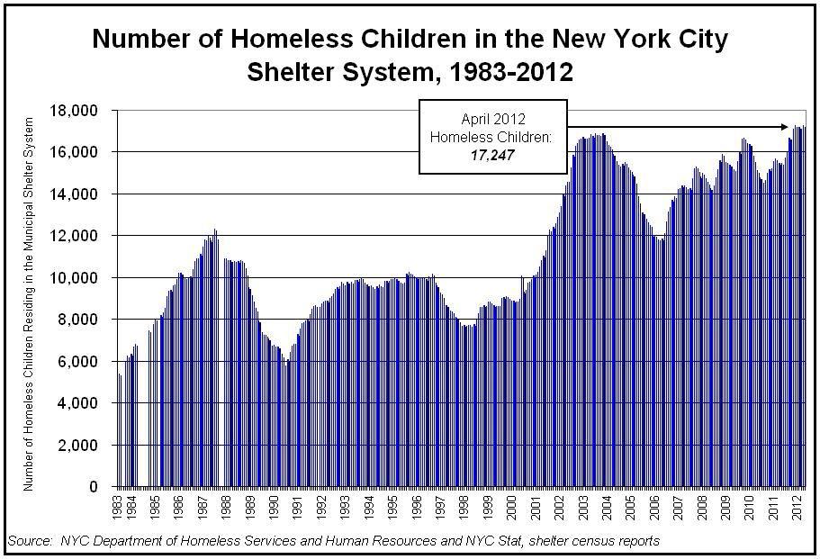 Statistics Homeless Shelters New York City S Homeless Shelter Population Soars To New All Time Homeless City Homeless Children