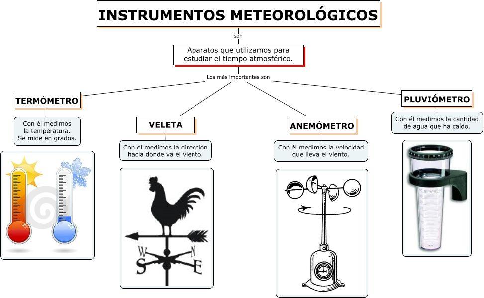 Pin de Maria Garcia en Maria en 2020   Meteorologico, Tiempo ...