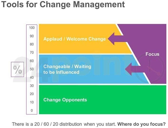 Tools for change management ppt slide power point template slides tools for change management ppt slide toneelgroepblik Images