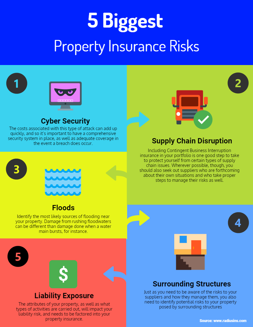 5 Biggest Property Insurance Risks and How to Manage Them