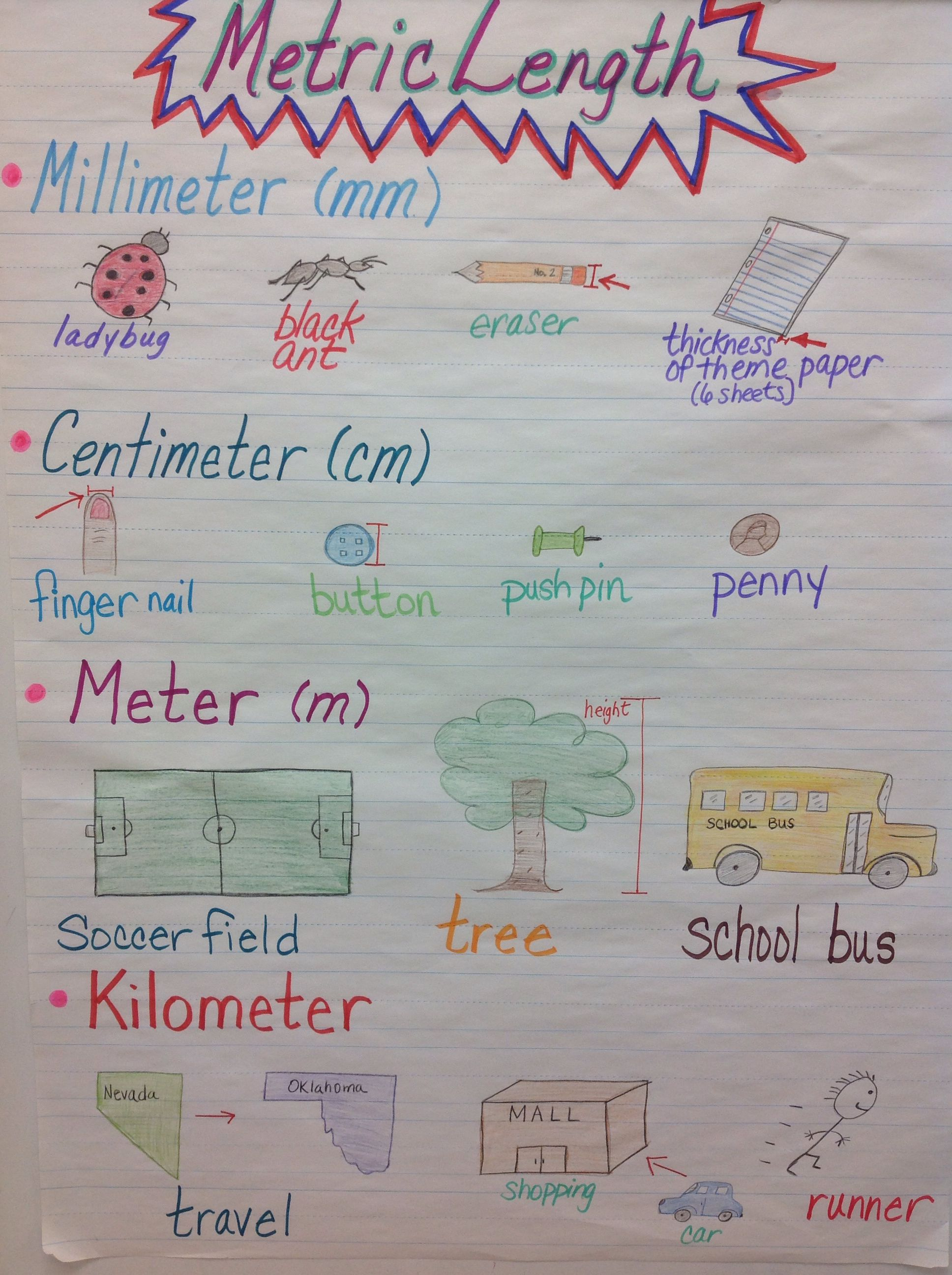 metric units of length anchor chart | school!!! | math, anchor