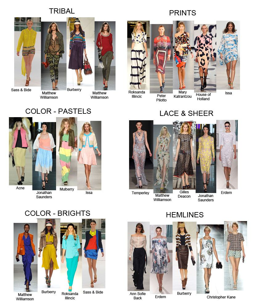 Spring 5 Fashion Trends  the Trends for Spring 5  Fashion