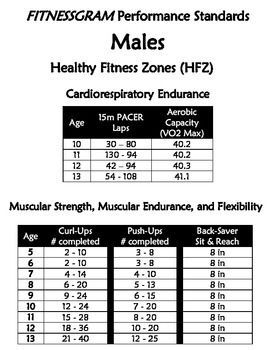 Fitnessgram Healthy Fitness Zones for Males and Females