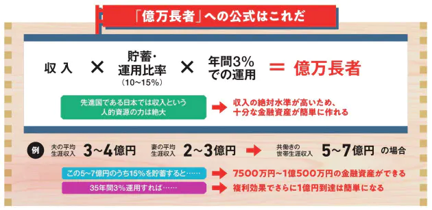 お金の悩みから自由になる 1億円蓄えるための3原則 マネーコラム Nikkei Style 2020 お金 マネーロンダリング 金融資産