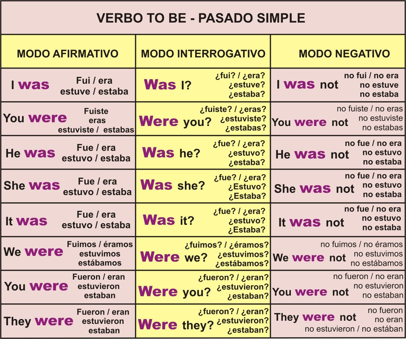 Pronombres Posesivos En Ingles Buscar Con Google Verbo