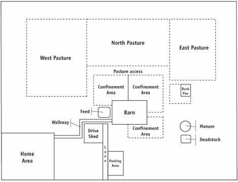 Figure 3 - A conceptual example of a farm layout Description - copy barn blueprint 3