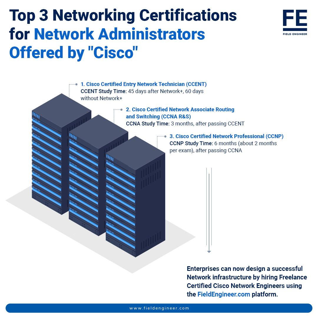 Get To Know Some Of The Most Important Three Cisco Certifications