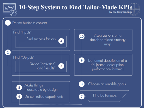 12 Steps System For The Most Challenging Metrics And Kpis Key Performance Indicators Business Performance Business Analysis