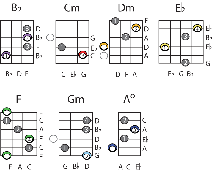 B Flat Chord Diagram Guitar - Wiring Library •