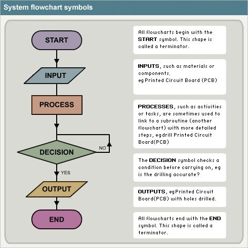 Flowchart symbols and their meanings flow chart symbol also computer science code pinterest rh
