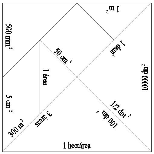 resultado de imagen para medidas de tangram de un metro