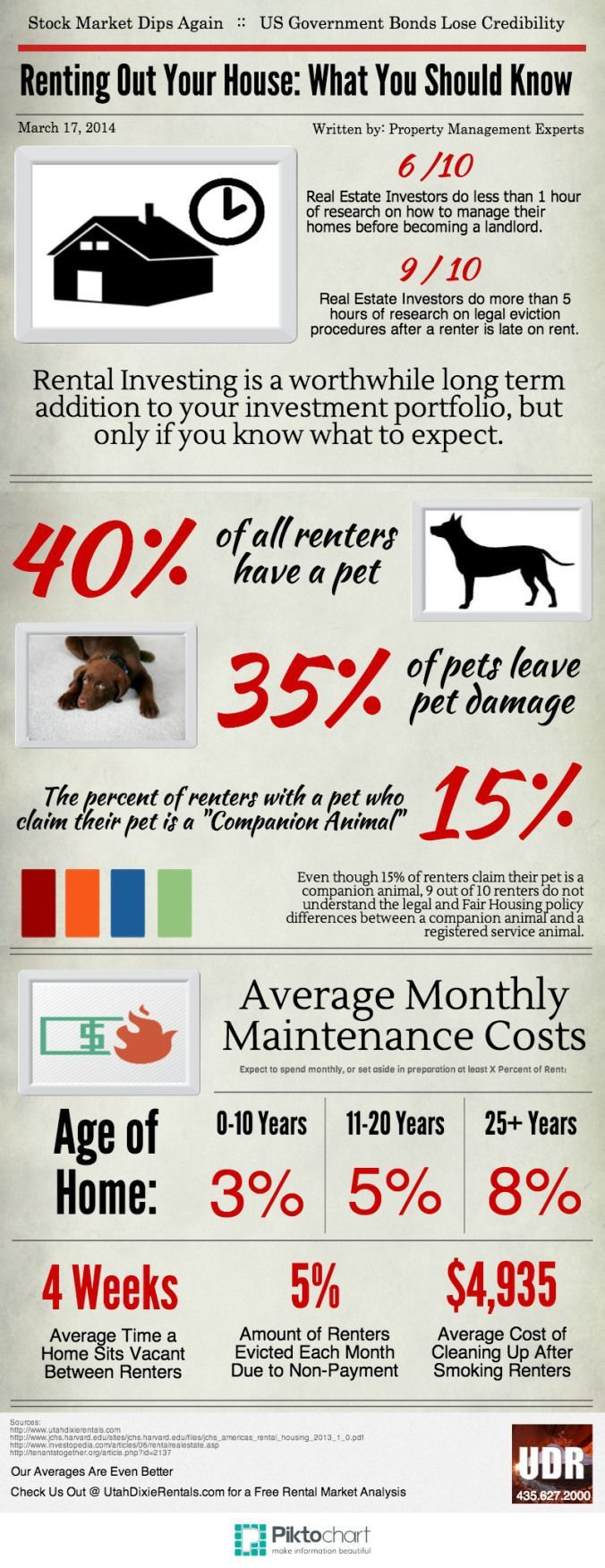 Renting Out Your House: What You Should Know (Infographic) Tami Holmes Real  Estate