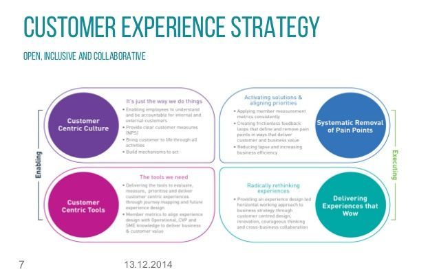 CUSTOMER EXPERIENCE STRATEGY OPEN INCLUSIVE AND COLLABORATIVE