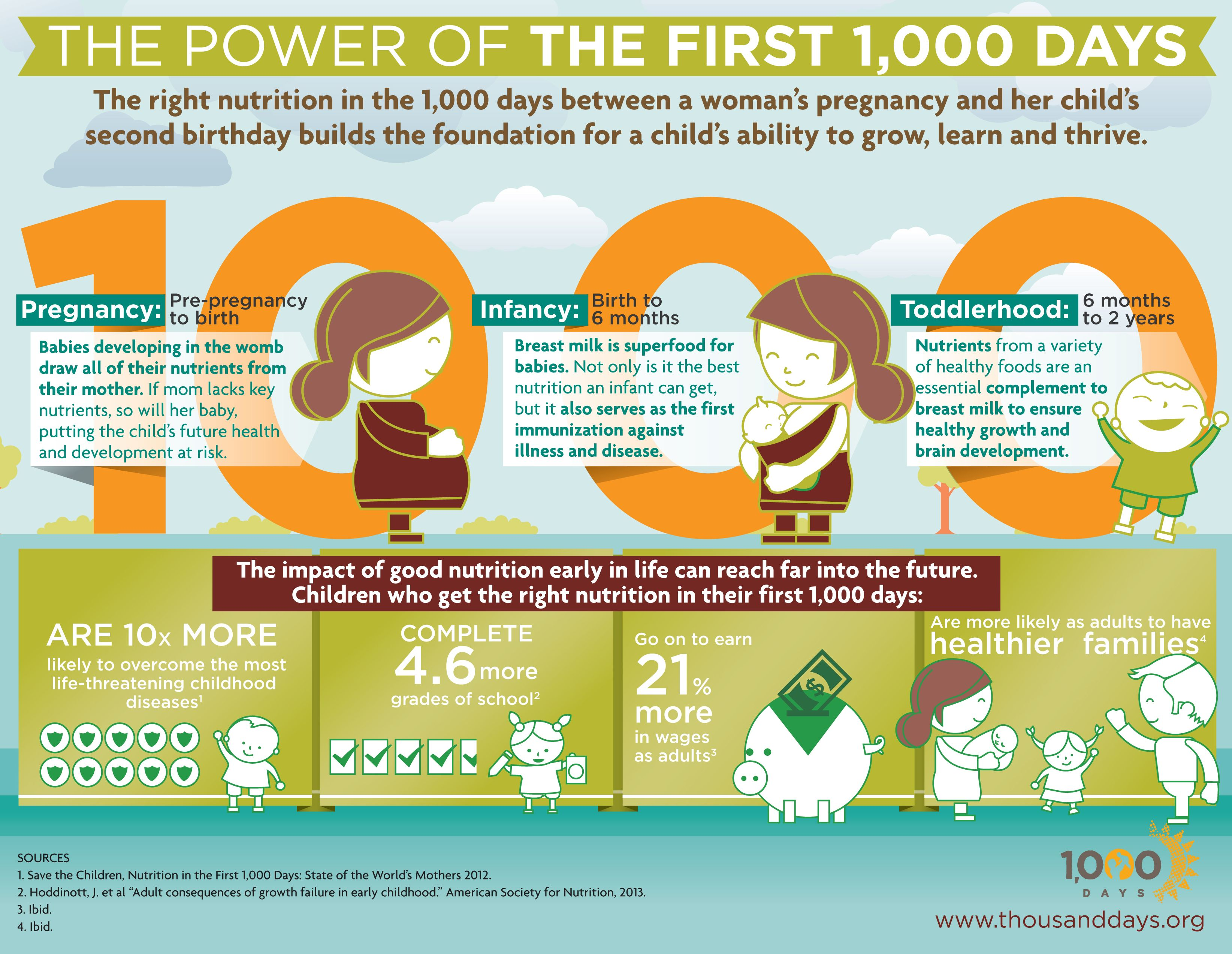 The Power of the First 1,000 Days  #infographic #nutrition