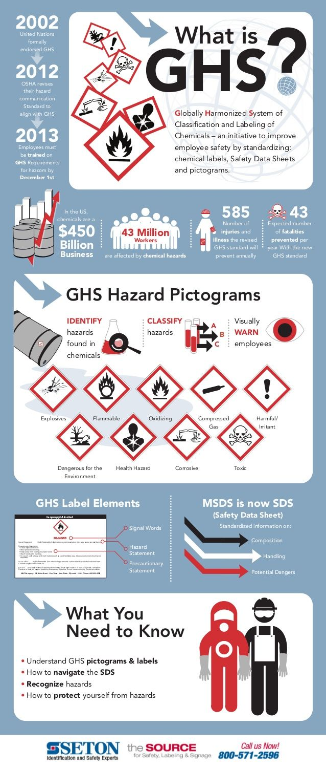 GHS Infographic What is GHS in Hazard Communication