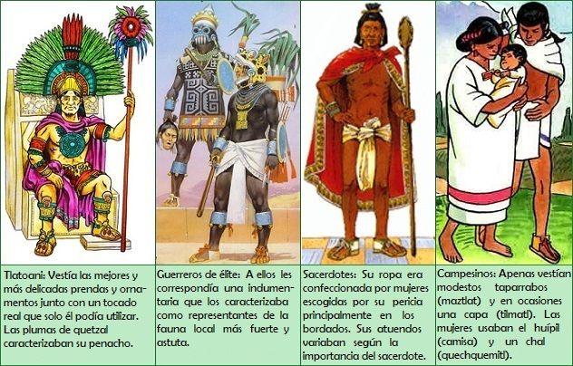 Pin De Lula Diaz En Ref Kin Vestimenta Azteca Aztecas Y