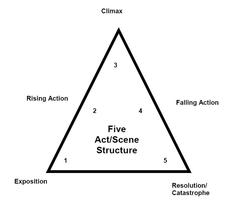 ((Hamlet)) Shakespeare's Five Act Structure. (Plays, acts
