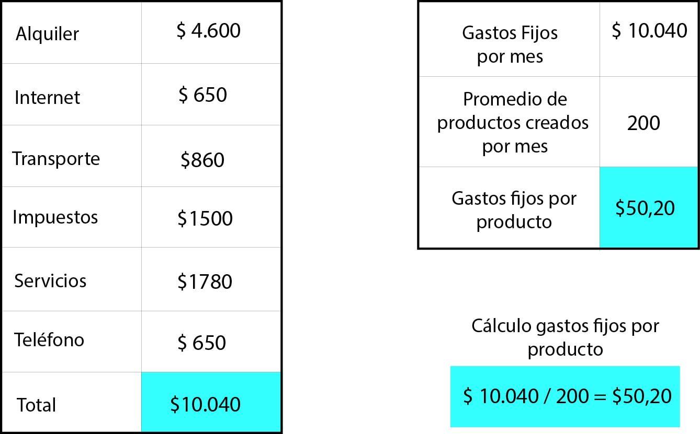 Cómo Calcular El Precio De Tu Producto Como Calcular El Libros De Costura Lecciones De Costura