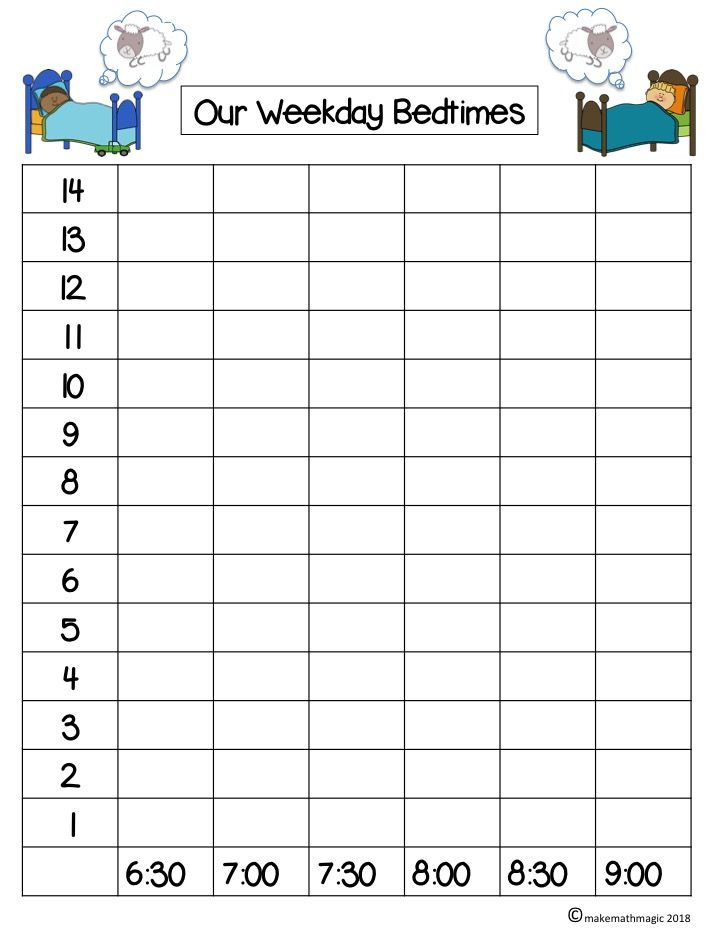 What are the bedtimes of your students? Find out with this graph