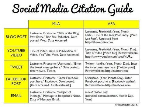 How To Cite Social Media Mla Apa Formats Academic