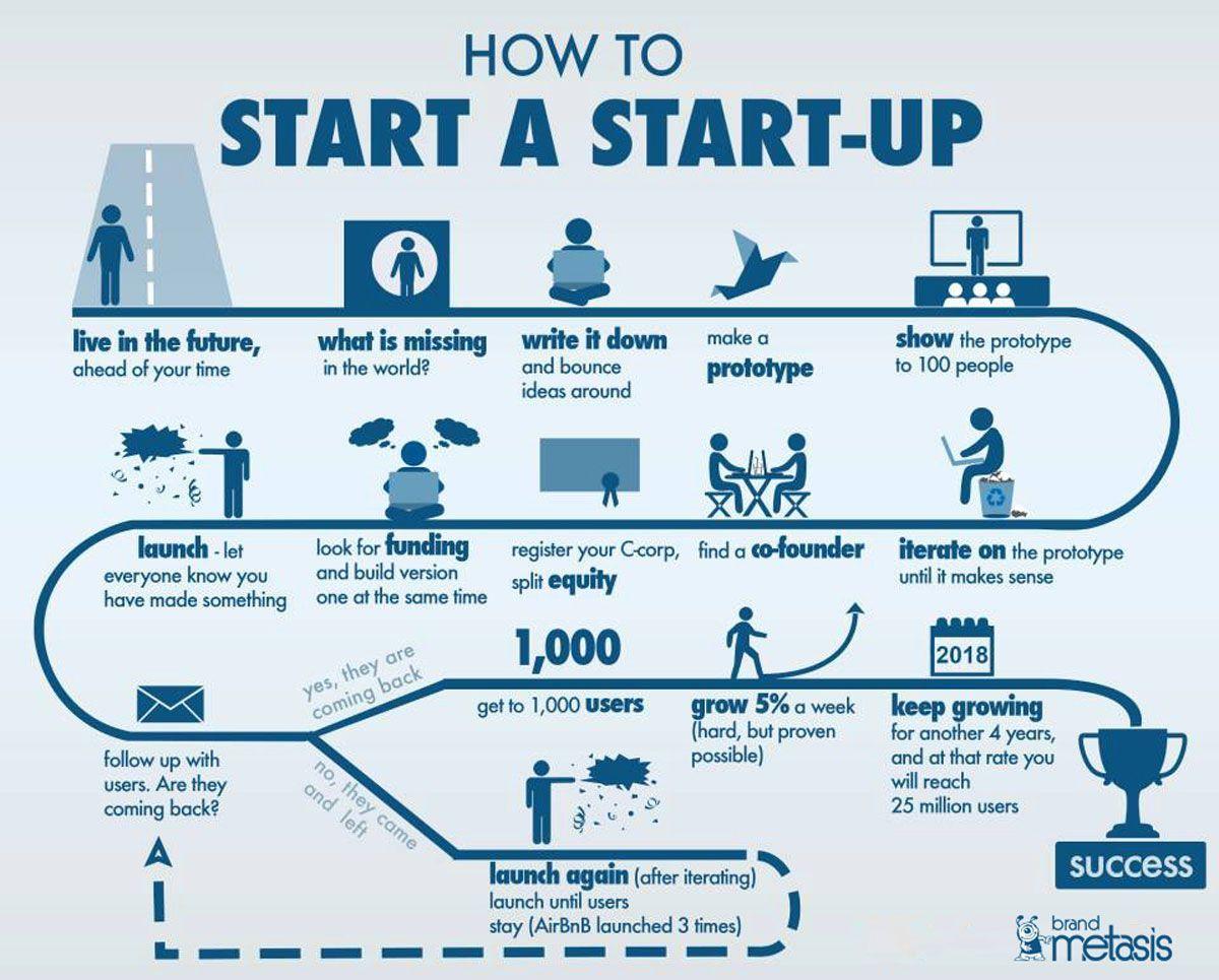 Inbound Marketing Strategy for Startups in India Start
