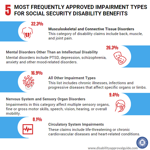 Impairment Types Most Frequently Approved For Ssd Benefits Social Security Disability Social Security Disability Benefits Social Security Benefits