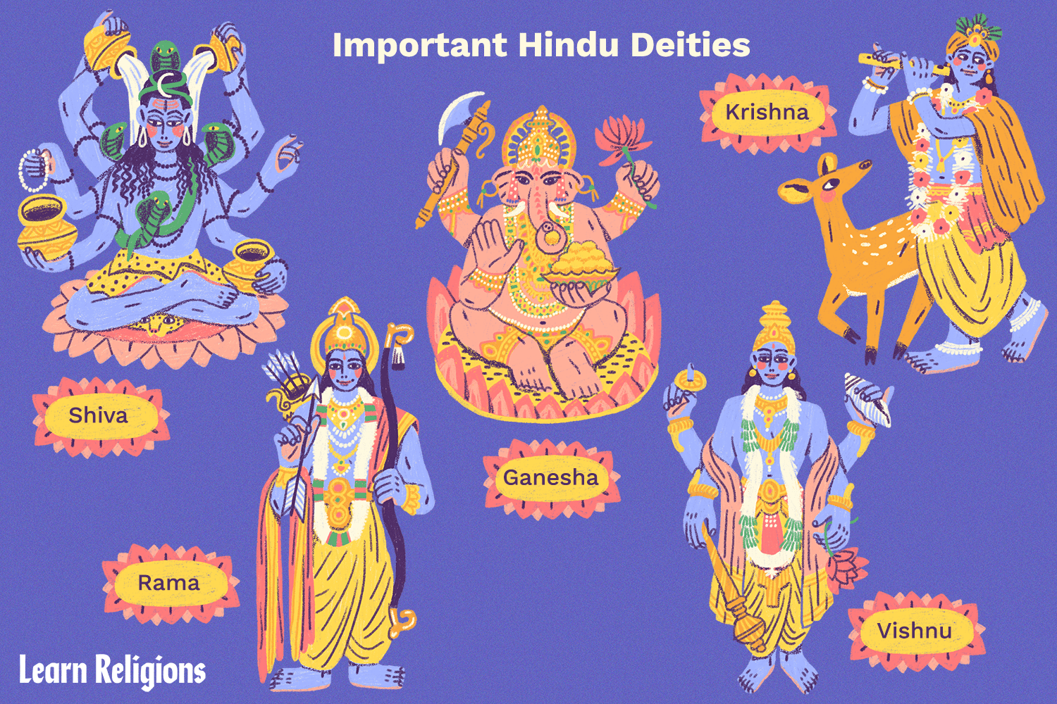 There Are Many Hindu Gods And Goddesses Including Brahma Vishnu And Shiva Learn About Some Of The Most Important Deities O Hindu Deities Hindu Gods Deities