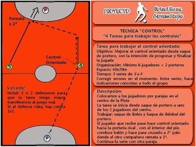 F tbol sala base 4 tareas con objetivo t cnico control for Federacion espanola de futbol sala