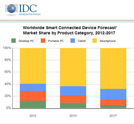 Grafico IDC: Smart Connected Device nel mondo per categoria di prodotto…