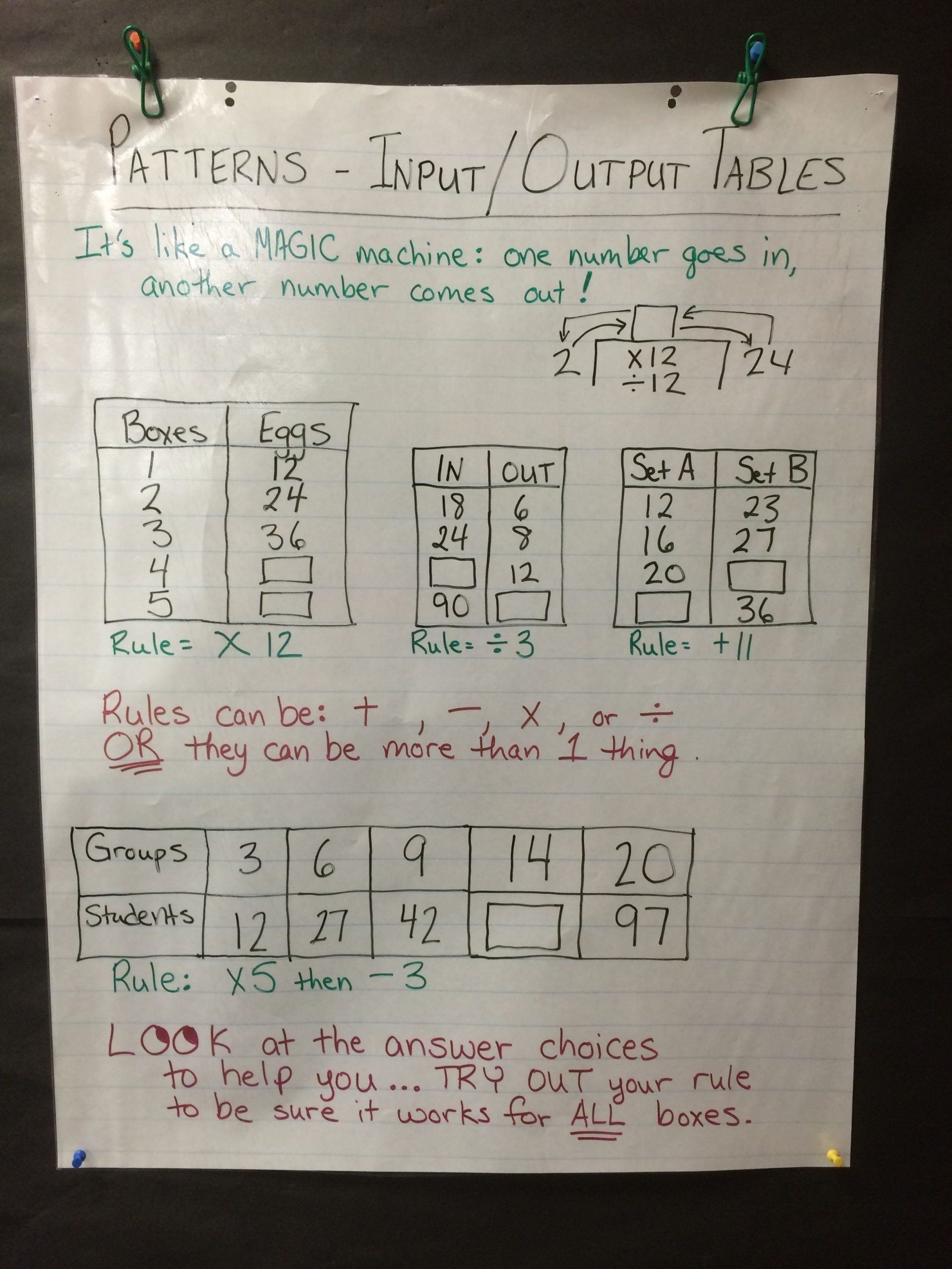Writing A Function Rule Worksheet Anchor Chart Input Output Tables with  Images   Teaching mathematics [ 2560 x 1920 Pixel ]