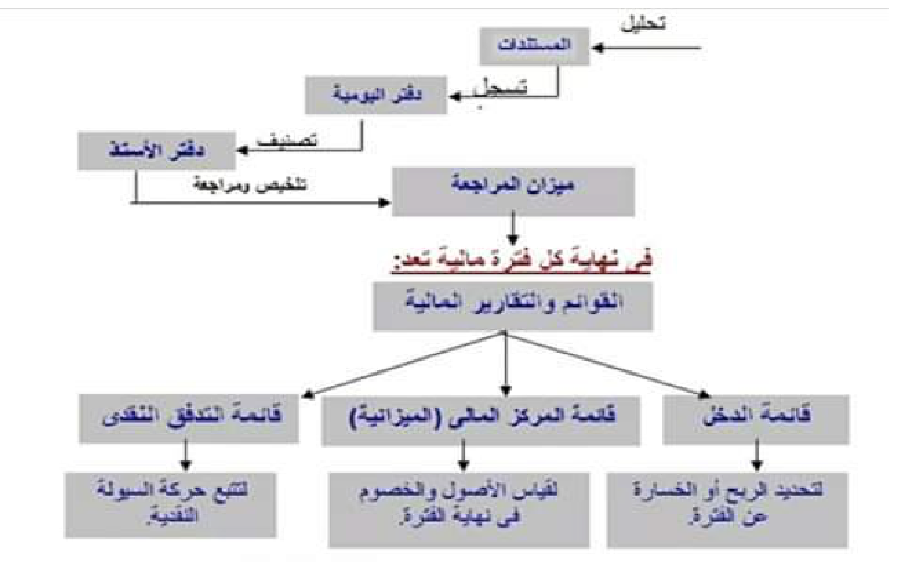 اعداد القوائم المالية Prepare Financial Statements Chart Diagram Line Chart