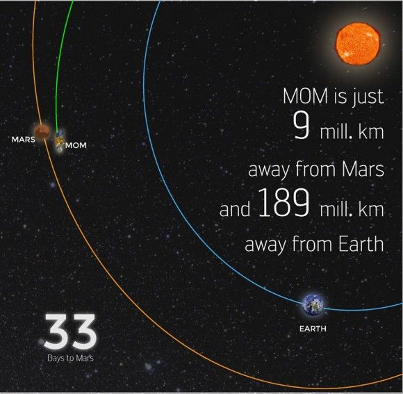 India S Maiden Mars Mission One Month Out From Red Planet Arrival