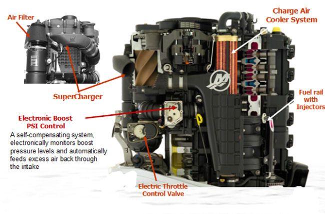 Mercury Verado 225 HP: The Verado Series is designed for