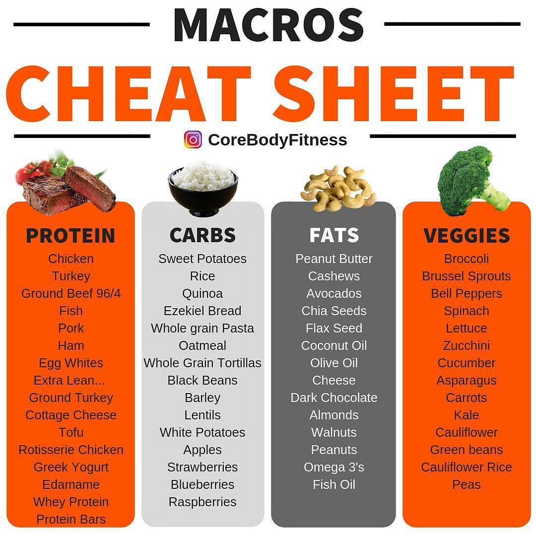 Macro Cheat Sheetby Corebodyfitness Nutrition Is Still The Biggest Question I Get From People And For Good Reason Workout Food Nutrition Tips Macro Meals