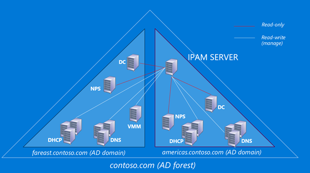 Multiple Active Directory Forest Support In Ipam Active Directory Windows Server Supportive