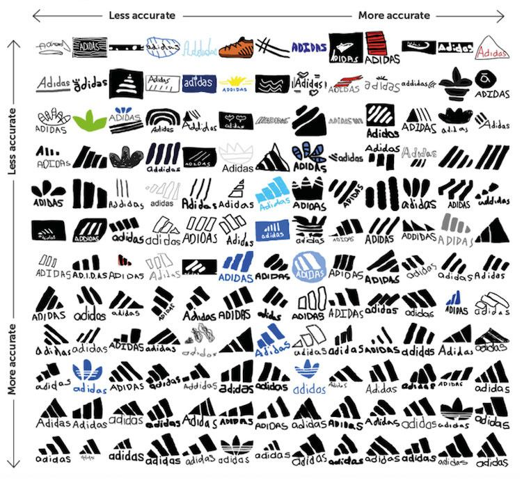 People Struggle to Draw Popular Brand Logos From Memory