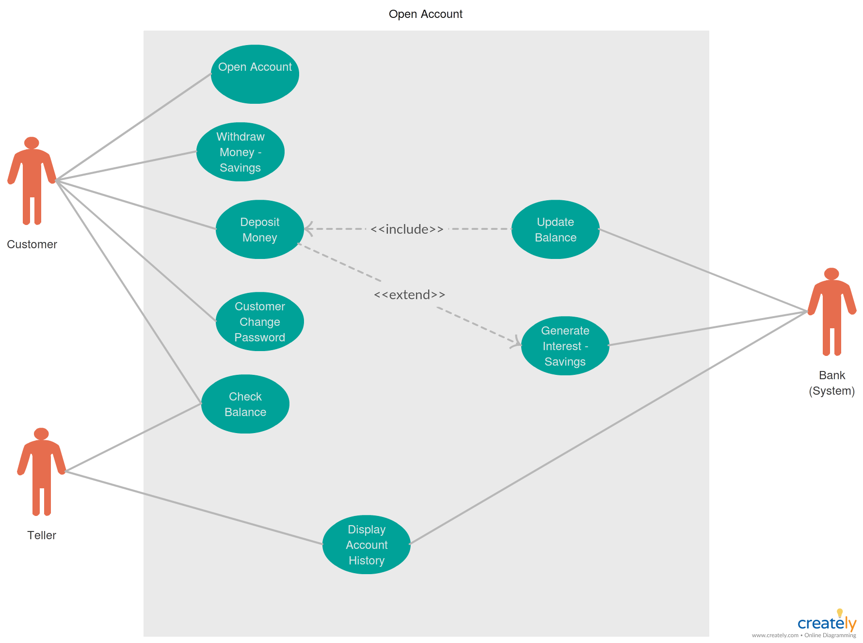 use case diagram for banking system use case diagram for an opening bank account can be easily drawn using creately use case diagram maker  [ 1780 x 1326 Pixel ]
