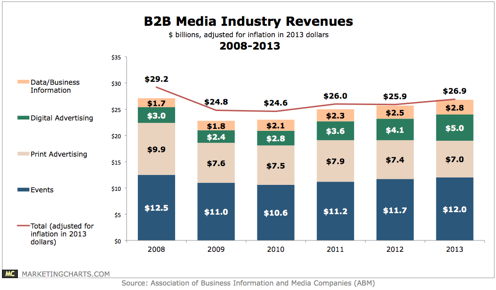 B2B Media Industry Revenues Print advertising, Chart