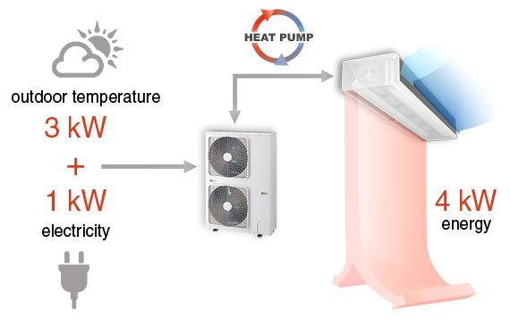 Heat Pump Air Curtains Heating And Cooling Energy Saving Air