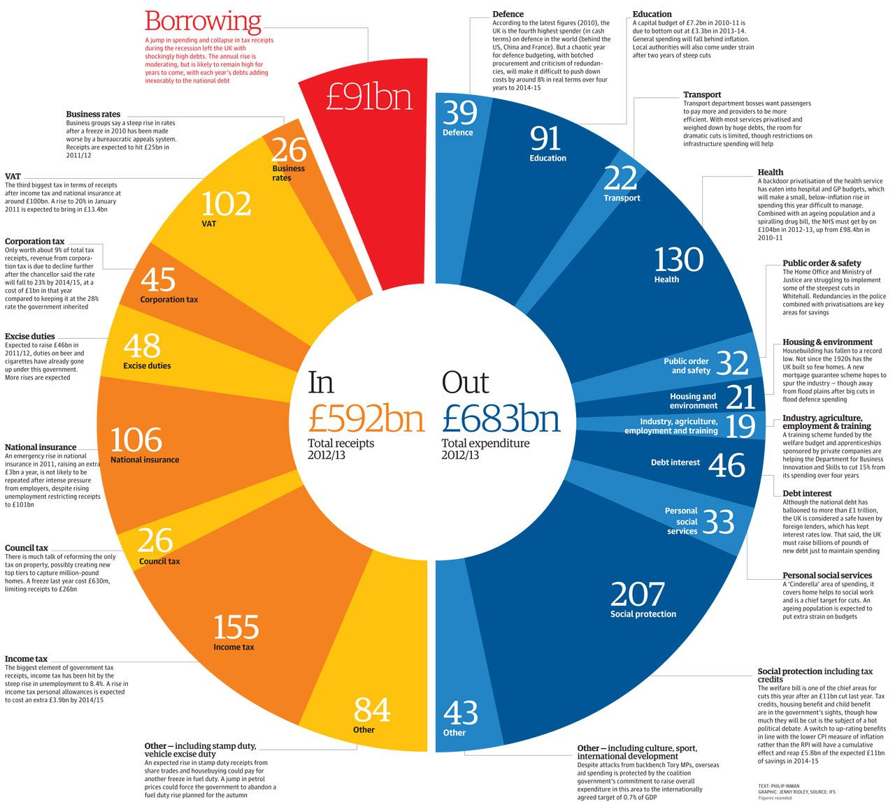 Budget 2012 Tax And Spending Plans Visualised Budgeting
