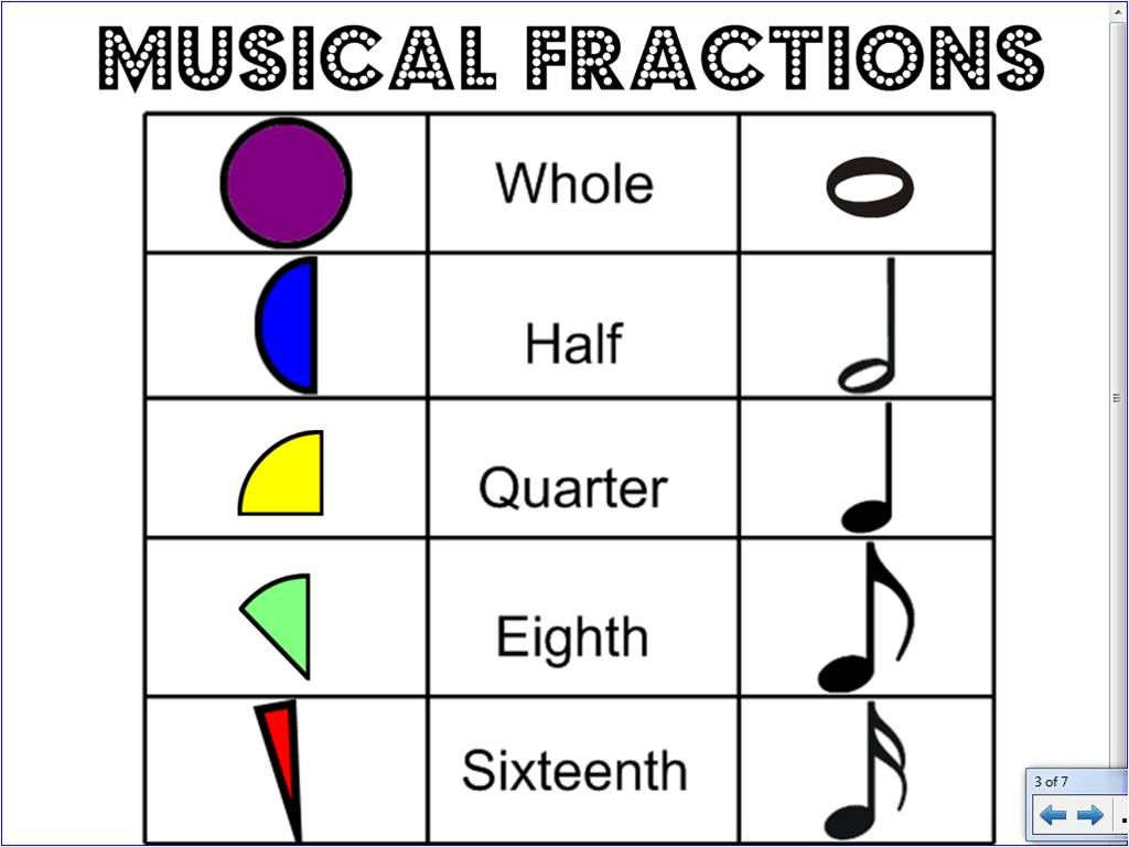 We Music Hses Musical Pizza Fractions