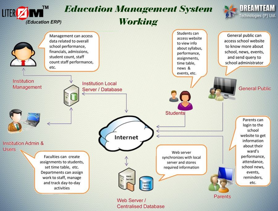 Working of LITEROM- an ERP system which integrates all data
