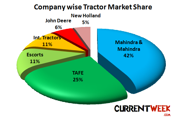 Tractor Market In India Sales Production By Top Companies Fy