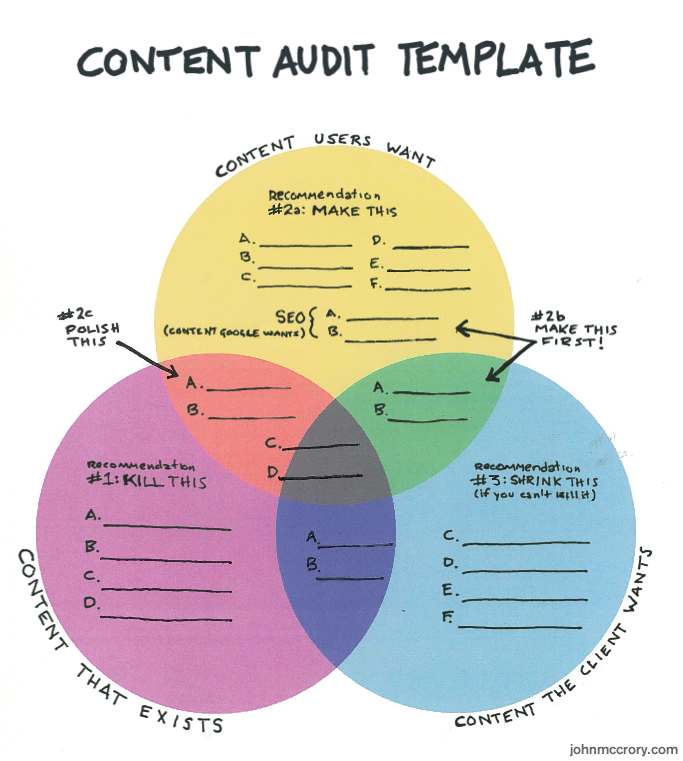 The Handy-Dandy Content Audit Template: A labour-saving ...