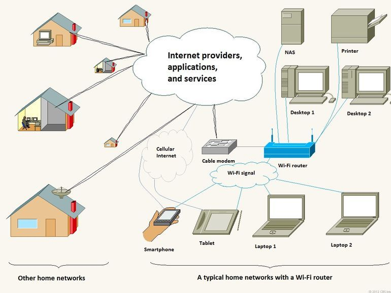 Believe It Or Not Wi Fi And Internet Are Two Different Things Home Network Wifi Internet Internet Router
